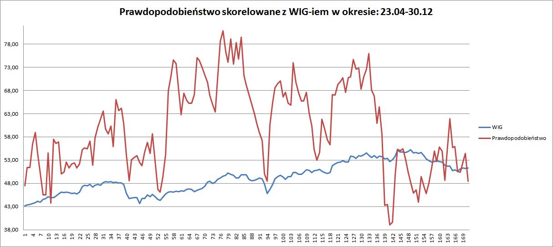 PW korelacja z WIG 23.04-30.12.13