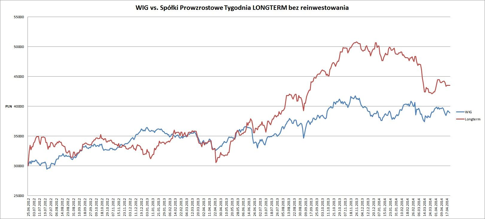 Longterm vs WIG 27.04.14