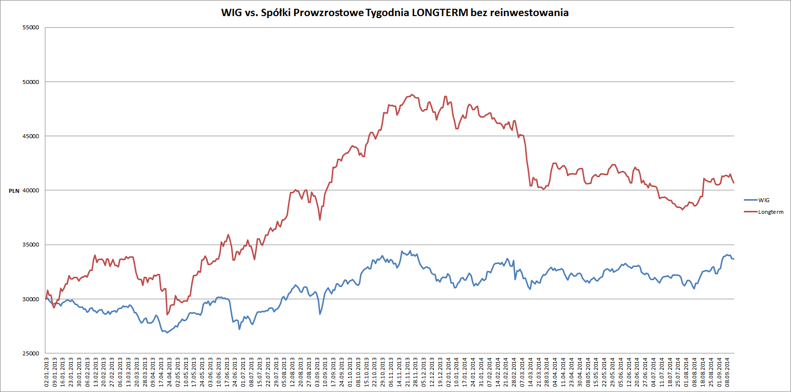 wig vs longterm 14.09.14