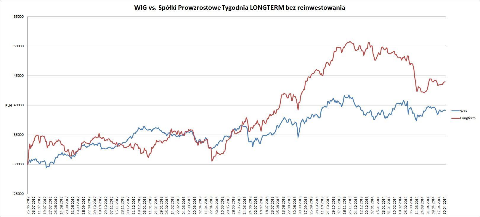 Long Vs WIG 06.05.2014