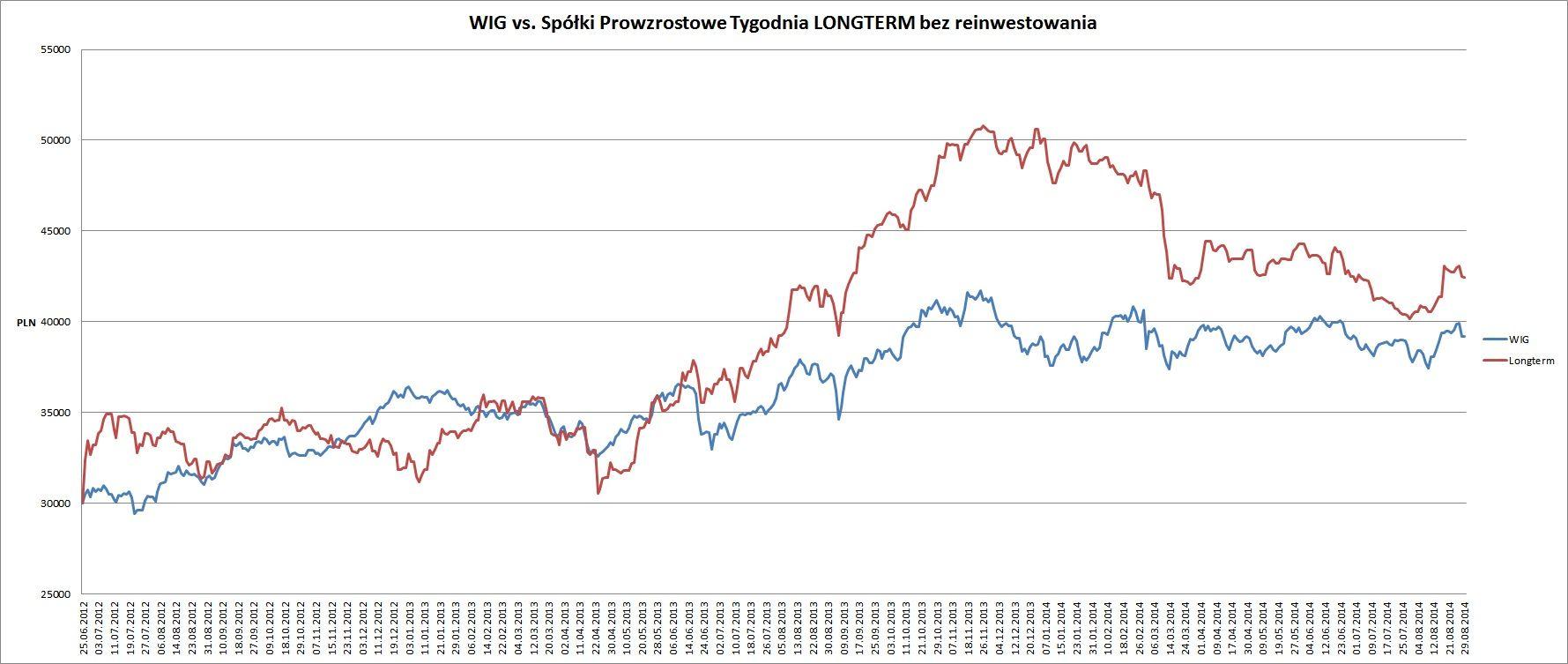 long vs wig od pocz. 2012 4