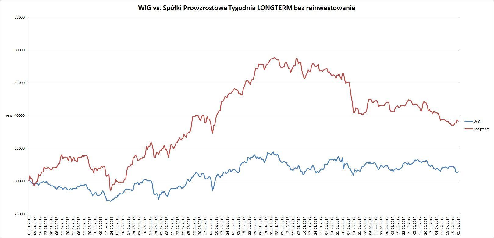 longterm vs wig od pocz. 2013