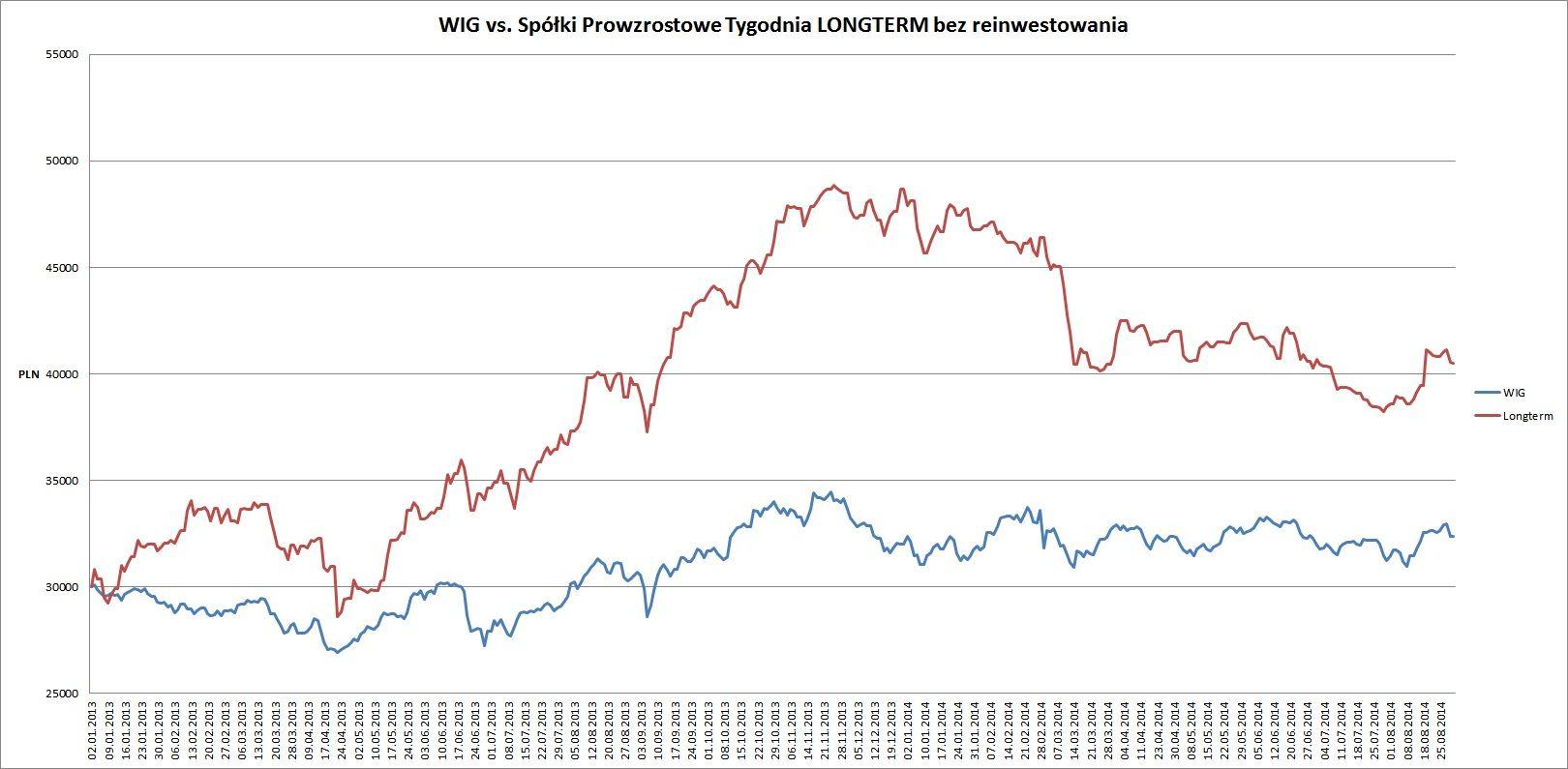 long vs wig od pocz. 2013 4