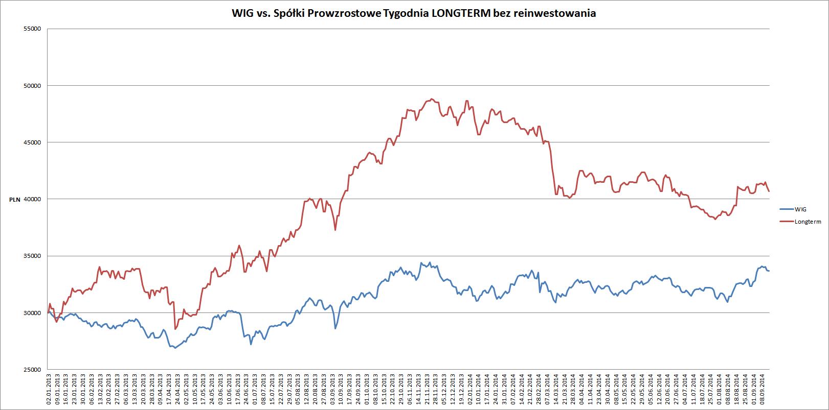wig vs longterm 14.09.14 od 2013
