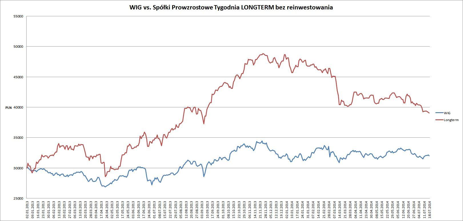 wig vs longterm od pocz. 2013