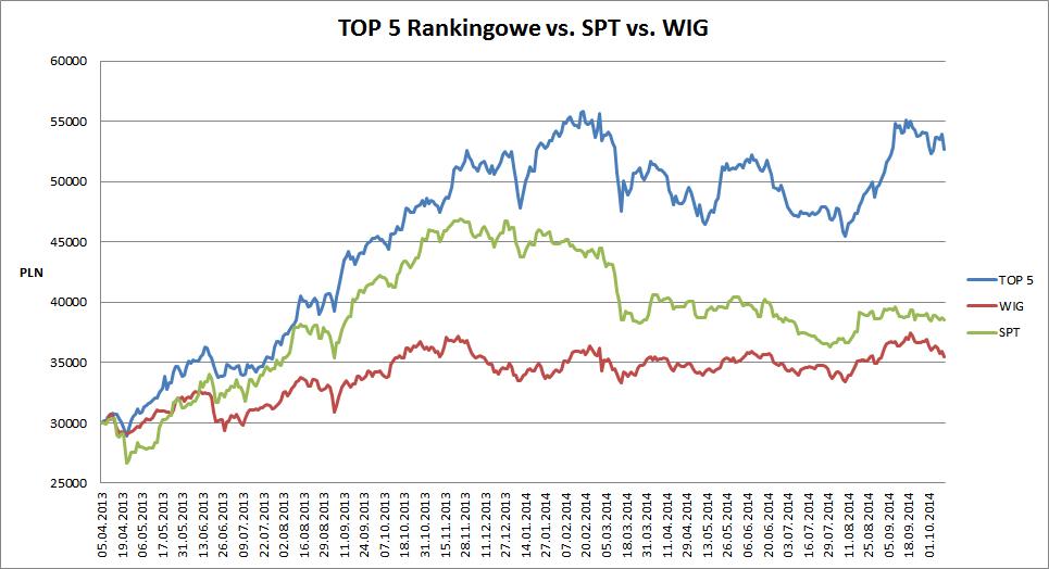 top5 vs spt