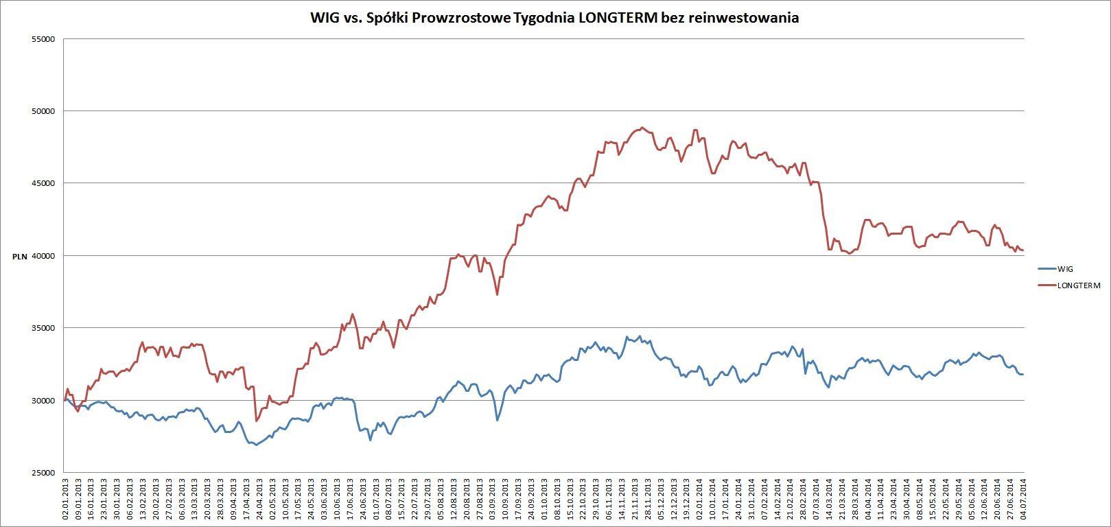 STP vs longterm 06.07