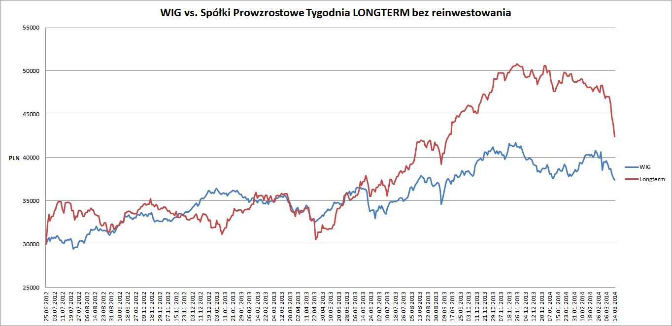 Performance portfela vs WIG 16.03.14