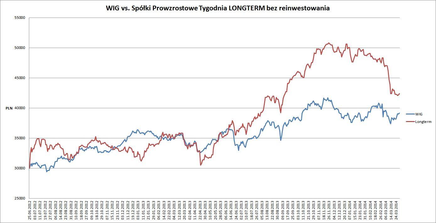 wykres PW