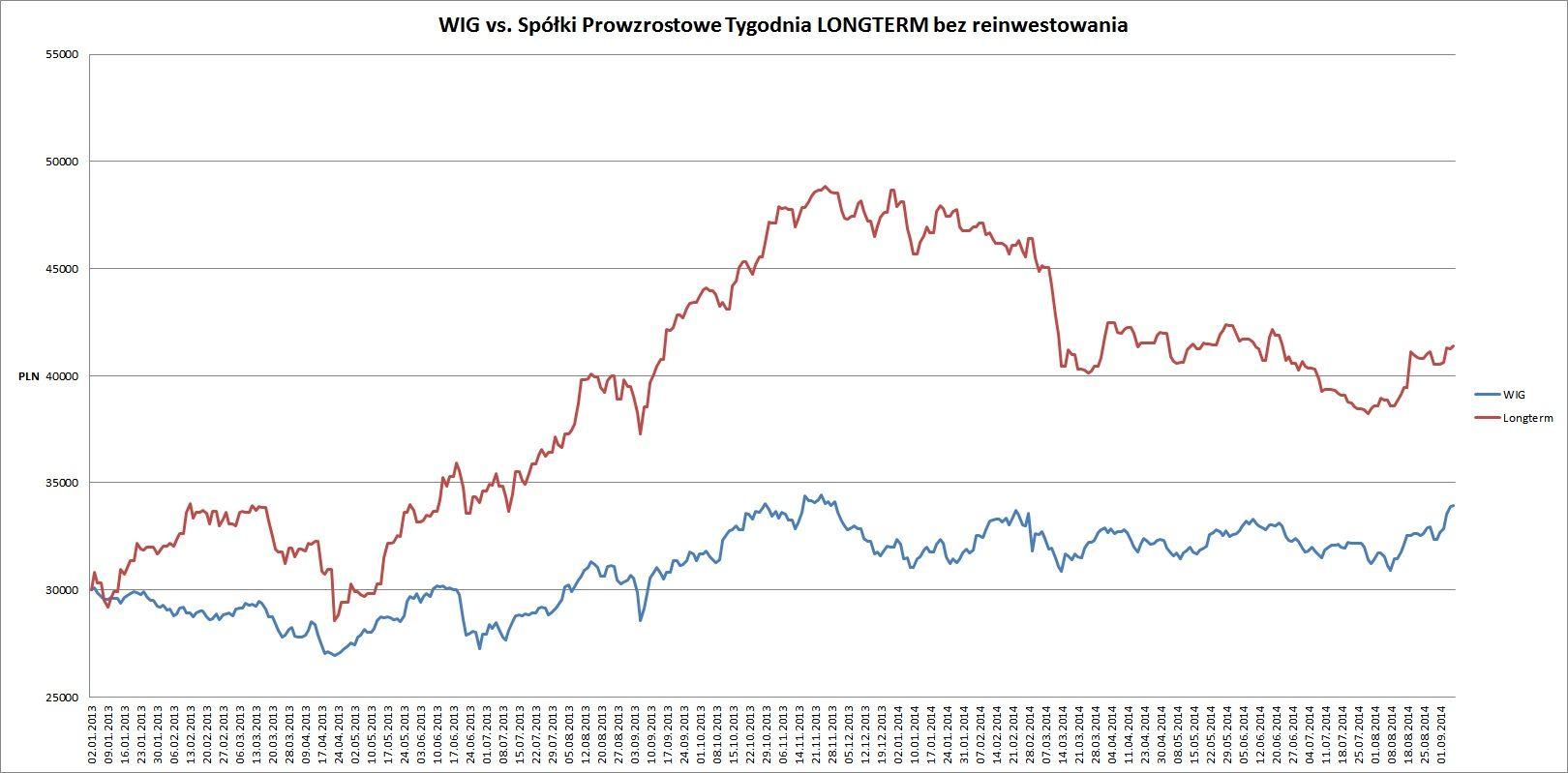 wig vs long od pocz. 2013